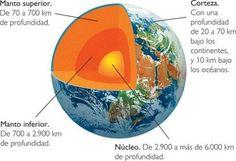 tierra-capas.jpg (495×338)
