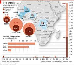 Los datos del #Ebola de hace 10 días