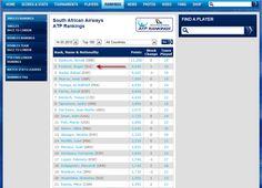 Federer est officiellement n°2 mondial ! Nadal passe en 3ème position.     #Federer