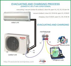 System Evacuating Amp Charging Process