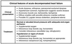 Acute Decompensated Heart Failure::: dyspnea, JVD, bilateral lung crackles + LE edema... the sudden increase in pulmonary capillary wedge pressure leads to accumulation of fluid in pulmonary interstitial; and alveolar spaces... the goal in patients without hypotension = REDUCE PRELOAD (diuretics and vasodilators like nitroglycerine or nitroprusside)