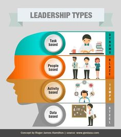 Share if you resonate with one of these #leadership Styles.  #LeadershipMatters #geniustype #Infographics. To know more about your natural genius type. Take the Free genius test today! - http://geniusu.com/