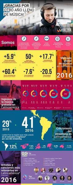 27 Best Arte Es Vida Images Musicals Info Graphics Infographics