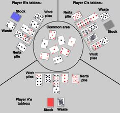 How to play Nerts. Need to go over this again to remember how to play! I played … How to play Nerts. Family Card Games, Fun Card Games, Card Games For Kids, Playing Card Games, Games For Girls, Kids Playing, Party Games, Dice Games, All Games