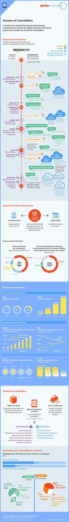 Une infographie intéressante au sujet d'Amazon et de l'autopublication