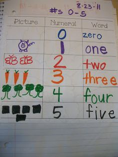 "Miss Van Maren's Fantastic First Grade: Math Journal: ""Tools for your Toolbox"" (Go math?)"