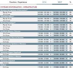 Les salaires du digital en 2016-2017 : systèmes d'information - infrastructure