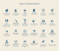 Types of Startup Metrics. Visualized by admin, made on Adioma Startups, Infographic, Infographics, Visual Schedules
