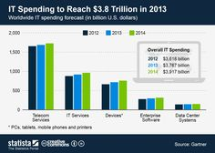 This chart shows a worldwide IT spending forecast. Global IT spending is expected to reach $3.8 trillion in 2013. #statista #infographic