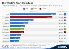 Infographic: Uber Becomes the World's Most Valuable Startup | Statista