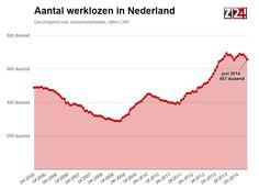 De werkloosheid is in juni duidelijk lager uitgekomen. Meer mensen vinden een baan. http://www.z24.nl/economie/opsteker-werkloosheid-daalt-in-juni-tot-84-procent-47933