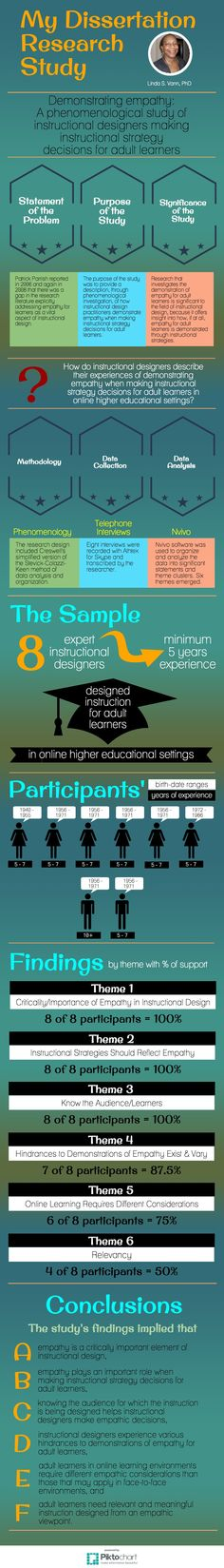 dissertation, research study, infographics  Research Study Findings and Conclusions | @Piktochart Infographic
