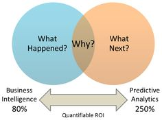 PREDICTIVE ANALYTICS: ARE WE TRYING TO PLAY GOD?
