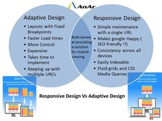 Adaptive or Responsive design - which is better for you? #Responsivewebdesign #mobile #UI #UX #customappdevelopment #custommobile #mobiledevelopment #AnArSolutions www.anarsolutions.com