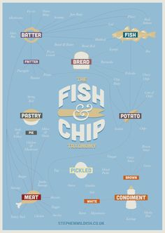 A taxonomy of the fish & chip shop, containing all the favourites. Cod, chips and mushy peas for me please :)