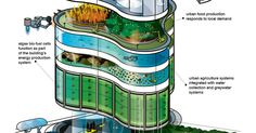 5 | Is This What Urban Buildings Will Look Like In 2050? | Co.Exist: World changing ideas and innovation