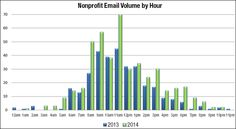 400 More Email Subject Lines from End of Year Fundraising