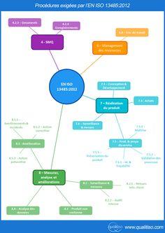 BS EN ISO 13485 2012