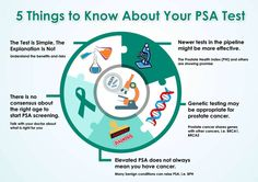 5 things to know about your PSA test