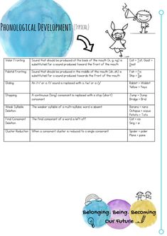 Observing and Interpreting Children's Language Development