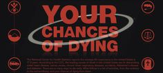 A List of Activities, From the Ordinary to Extraordinary, and Your Chances of Dying From Them
