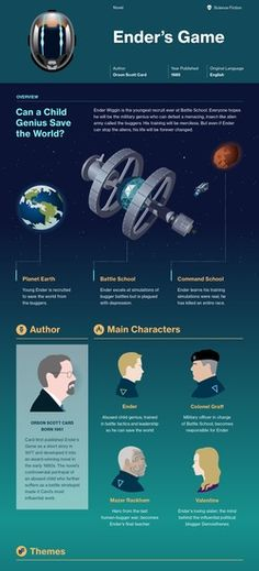 Infographic for Ender's Game