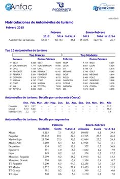 Barcelona, 2 de marzo del 2015.- Según informa ANFAC, el mercado de turismos en Febrero registra un incremento del 26,1% y un total de 86.717 unidades, el mayor volumen para un mes de Febrero desd...