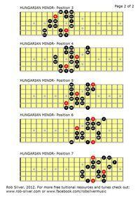 The Harmonic Minor Scale Guitar Scales Charts, Guitar Chords And Scales, Guitar Chord Chart, Guitar Tabs, Ukulele, Music Theory Guitar, Music Guitar, Minor Scale Guitar, Guitar Modes