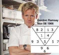 Gordon Ramsey, celebrity chef, with 15 Michelin stars restaurants, born 8Nov 1966. His root number 5, says his character is of great principles. Also a man of great detail & precision, doing things in a procedural manner, but, can be impatient & hot temper. He is in the right career, attaining great wealth through hard work. Are you in the right career for success? Go to numerology.anselmang.com & find out. #gordonramsay #wealth #business #career  #food #michelinstar #restaurant