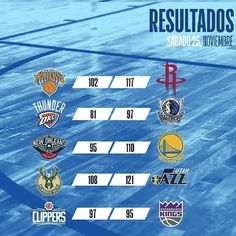Y como siempre aquí los resultados de los partidos de anoche  . Swipe! . . . #nba #basket #news #results #basketball #nbateams #winners #knicks #cavs #rocketd #okcthunder #warriors #bucks #jazz #kings #clippers #mavs #pelicans #spurs #hornets #sixers #wizards #celtics #raptors #pacers #hawks #trailblazers #nike #adidas