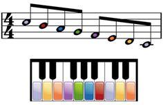 Cómo leer partituras para piano: Cómo tocar la escala do mayor
