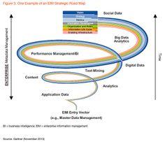 Gartner EIM Strategic Road Map by Gartner Pictures