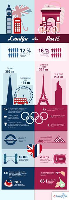 Londýn vs. Paríž