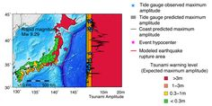 Tsunami warning maps and coastline amplitude predictions for the 2011 Tohoku-oki, Japan. Magenta star is the event hypocenter. Next to each warning map are the tsunami amplitude predictions at the coastline at 1 km intervals (black curves). The blue stars are the observed maximum amplitudes at tide gauges (TG) and the grey bars the prediction from the tsunami model at the tide gauge locations. Warning map and amplitude curves from the rapid magnitude tsunami models. For the rapid magnitude…
