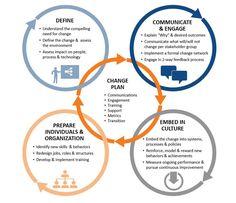 Organizational Communication, Organizational Management, Organizational Design, Change Management Models, Business Management, Time Management, Change Leadership, Leadership Skill, 6 Sigma