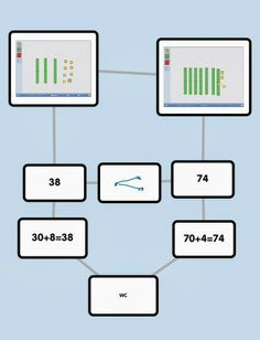 Place Value app smashing with Popplet and Number Pieces app: http://zigzaggingedtech.blogspot.com/2014/01/place-value-app-smash.html