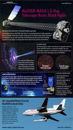Nasa By focusing X-rays, the Earth-orbiting NuSTAR space telescope will study black holes and other exotic objects in the distant universe. Astronomy Facts, Space And Astronomy, Nasa, Cosmos, Black Hole Singularity, Black Hole Theory, Black Holes In Space, Other Galaxies, Space Facts