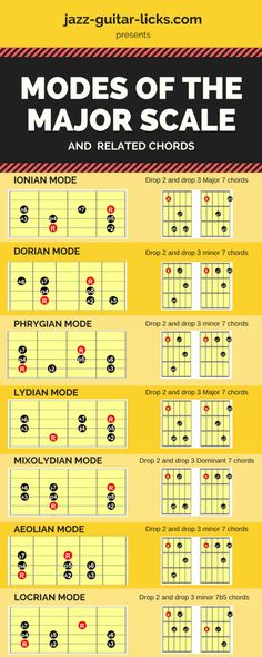 Modes of the major scale and chords for guitar Modes of the major scale and chords for guitar Lead Guitar Lessons, Classical Guitar Lessons, Blues Guitar Lessons, Electric Guitar Lessons, Guitar Tips, Electric Guitar Chords, Guitar Chords And Scales, Learn Guitar Chords, Music Chords