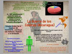 ITESM, Campus Hidalgo. Infografia: Guerra de los contras. Gabriel Andres Jimenez Sanchez A01273938 Ricardo Pacheco San Román A01274082 María Teresa Murillo Peláez A01273769.