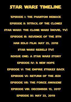 Star Wars film timeline.