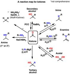 This article contains a number of helpful reaction maps for some different functional groups.