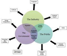 arnold gesell diagram - Google Search Human Development, Home Learning, Say Hello, Public, Diagram, Organization, Education, Google Search, Ideas