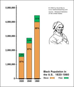1820 1860 Black Population In The U S Chartsmaps