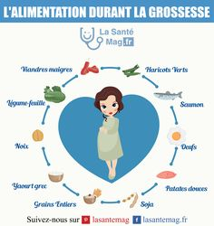 L'alimentation durant la grossesse Mom And Baby, Baby Baby, Kids And Parenting, Pregnancy, Future, Pregnancy Tips, First Time Pregnancy, Infant, Baby Feeding