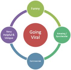 Viral Marketing Video Marketing and SEO are a great way to drive traffic to your website and grow your business! Marketing Words, Marketing Approach, Viral Marketing, Mail Marketing, Content Marketing, Online Marketing, Digital Marketing, Marketing Tactics, Marketing Strategies