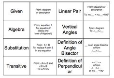 Revamped proof blocks. Tina moved formal proofs after parallel lines cut by a transversal. he idea is that students have a set of cards which represent all the possible reasons they can use in a proof, then they arrange the cards in a logical order and fill in the information specific to the problem they are working on. Hints on the back of the reason cards. I really like the way the hints are phrased - from: x type of statement, to: y type of statement.