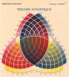 Charles Lacouture: Répertoire chromatique, 1890. Via gewerbemuseum, CH.