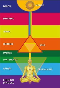 7 planes of existence - Google Search