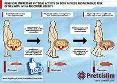 Beneficial Impacts Of #Physicalactivity On Body #Fatness & #Metabolic Risk of Men With Intra-Abdominal #Obesity by Prettislim Clinic