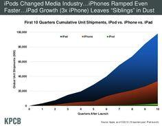 Tablet adoption trends